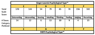 each concept is represented by a single letter the four letters that are reported create a psychological type for example review the entp psychological